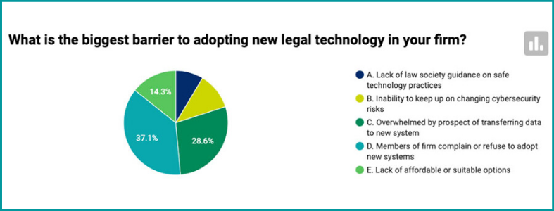 Law Times graph for legal technology survey