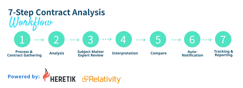 7-step-workflow